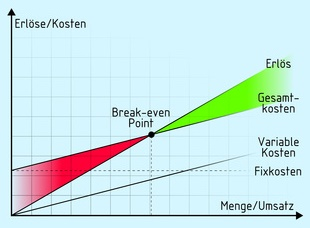 Break-even Diagramm